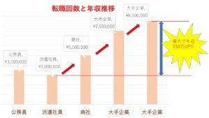 転職回数と年収推移