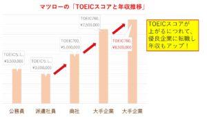 TOEICスコアと年収推移