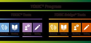 TOEIC Program