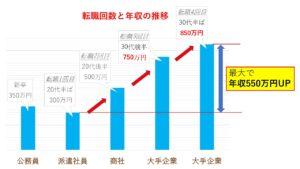 転職回数と年収の推移